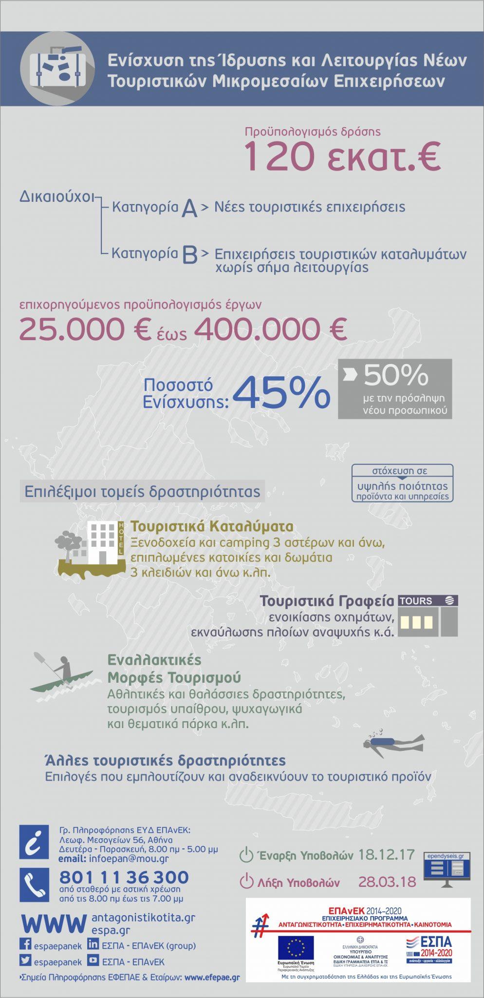 tourismos_infographic